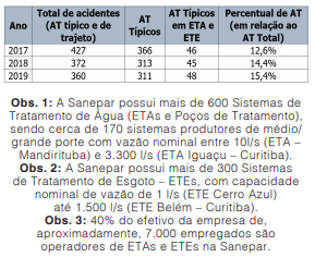 ETAs e ETEs são locais de risco de acidentes que precisam de atenção contínua