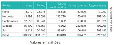 Mais que a Previdência, investir no saneamento pode gerar benefícios de R$ 1,2 trilhão
