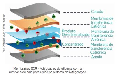 Eletrodiálise Reversa (EDR) hoje atende variadas aplicações e trata fármacos e vinhaça