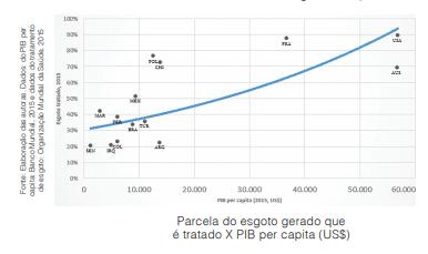 Décadas atrasado, Brasil corre atrás do saneamento, sem fórmula, tarifas de água e esgoto é que bancam