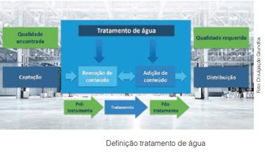 Versáteis e digitais inteligentes, bombas dosadoras atuam nas fases do tratamento da água