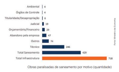 Saneamento no Brasil precisa chegar ao equilíbrio