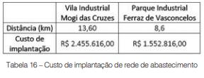 Análise de viabilidade para implantação de polo produtor de água de reúso na Bacia Alto Tietê