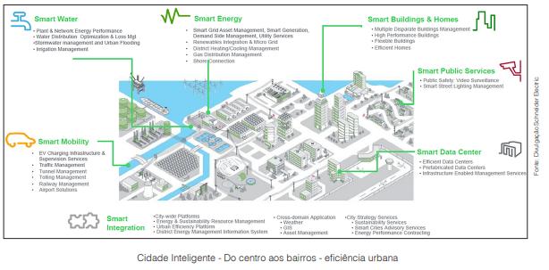 Brasil rumo a ter Cidades Inteligentes em saneamento
