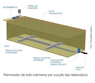 Removedor de Lodo Submerso: Uma excelente ferramenta para aumento da eficiência de Estação de Tratamento de Água